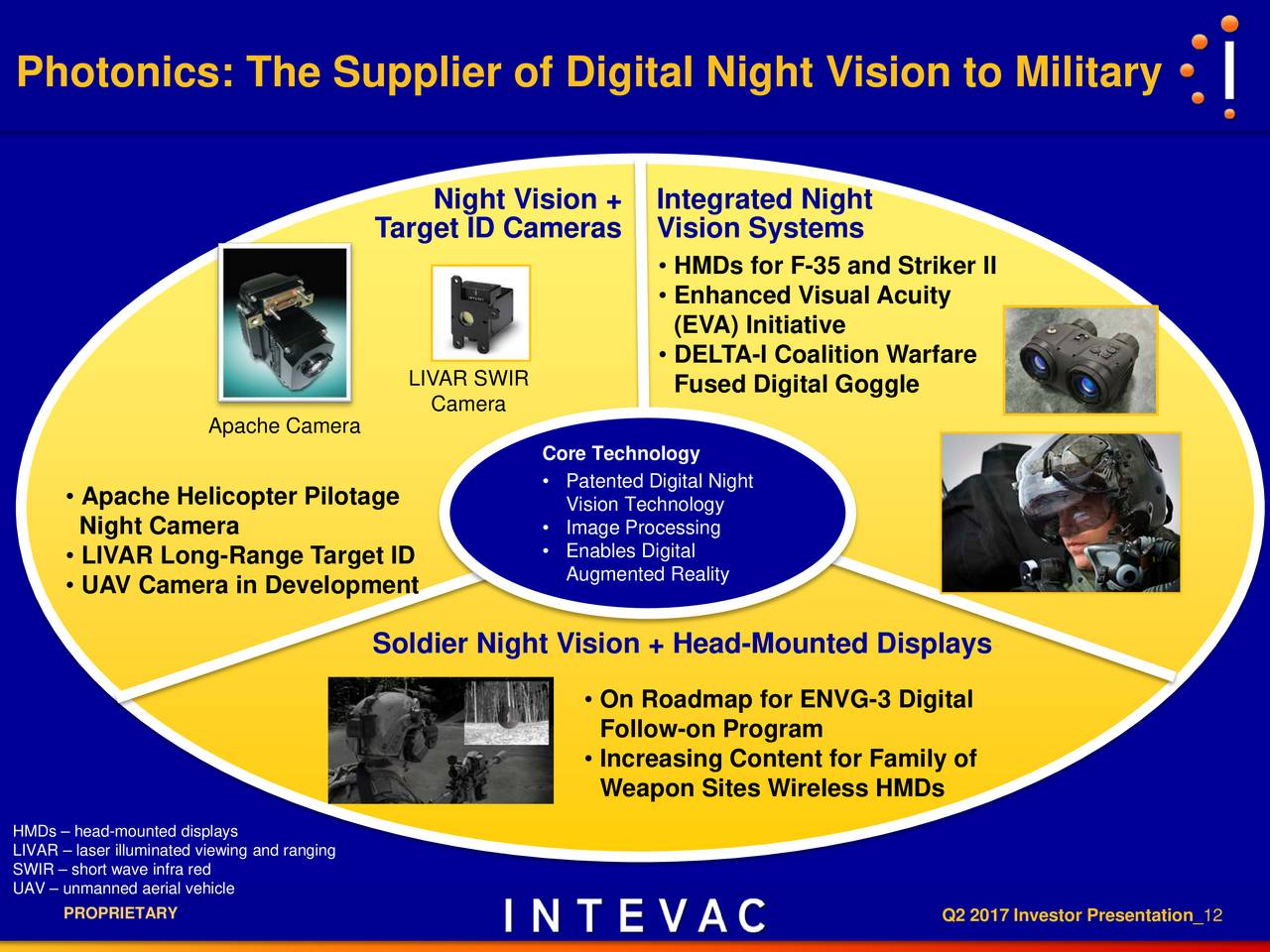 Intevac Ivac Presents At 7th Annual Ld Micro