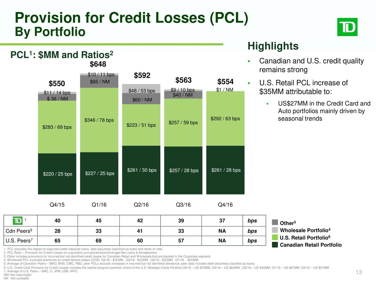 loan classification provisioning and debt default