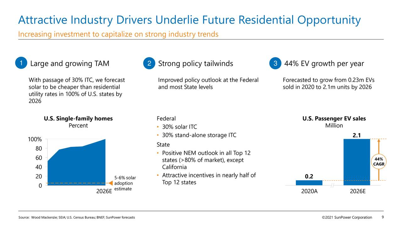 Attractive Industry Drivers Underlie Future Residential Opportunity