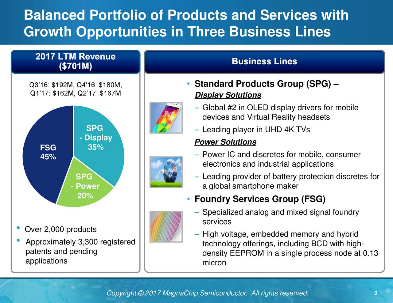 Growth Opportunities in Three Business Lines Q316: $192M, Q416: $180M,  Standard Products Group (SPG) Q117: $162M, Q217: $167M Display Solutions Global #2 in OLED display drivers for mobile devices and Virtual Reality headsets SPG  Leading player in UHD 4K TVs - Display FSG 35% Power Solutions 45%  Power IC and discretes for mobile, consumer electronics and industrial applications SPG  Leading provider of battery protection discretes for - Power a global smartphone maker 20% Foundry Services Group (FSG) Specialized analog and mixed signal foundry services Over 2,000 products High voltage, embedded memory and hybrid Approximately 3,300 registered technology offerings, including BCD with high- patents and pending density EEPROM in a single process node at 0.13 applications micron Copyright  2017 MagnaChip Semiconductor. All rights reserved. 2