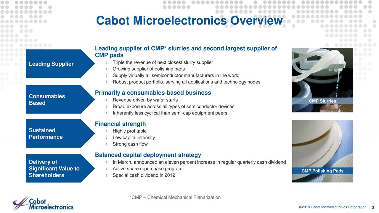 Leading supplier of CMP* slurries and second largest supplier of CMP pads Leading Supplier › Triple the revenue of next closest slurry supplier › Growing supplier of polishing pads › Supply virtually all semiconductor manufacturers in the world › Robust product portfolio, serving all applications and technology nodes Consumables Primarily a consumables-based business › Revenue driven by wafer starts CMP Slurries Based › Broad exposure across all types of semiconductor devices › Inherently less cyclical than semi-cap equipment peers Financial strength Sustained › Highly profitable Performance › Low capital intensity › Strong cash flow Balanced capital deployment strategy Delivery of › In March, announced an eleven percent increase in regular quarterly cash dividend Significant Value to › Active share repurchase program CMP Polishing Pads Shareholders › Special cash dividend in 2012 *CMP – Chemical Mechanical Planarization ©2018 Cabot Microelectronics Cor3oration