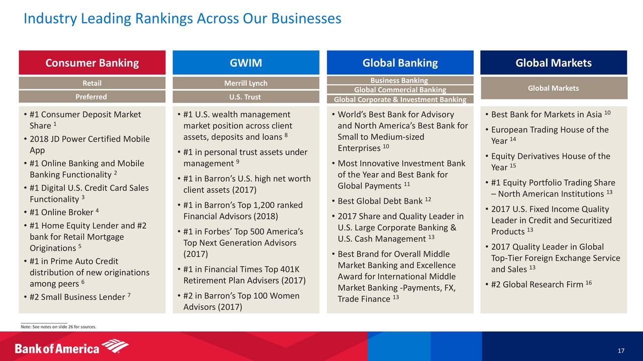 Bank Of America Bac Investor Presentation Slideshow Corporation Nyse Seeking Alpha