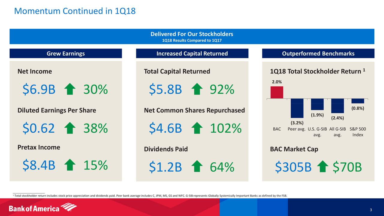 Bank of America (NYSE:BAC) Shares Sold by Wade GW & Inc