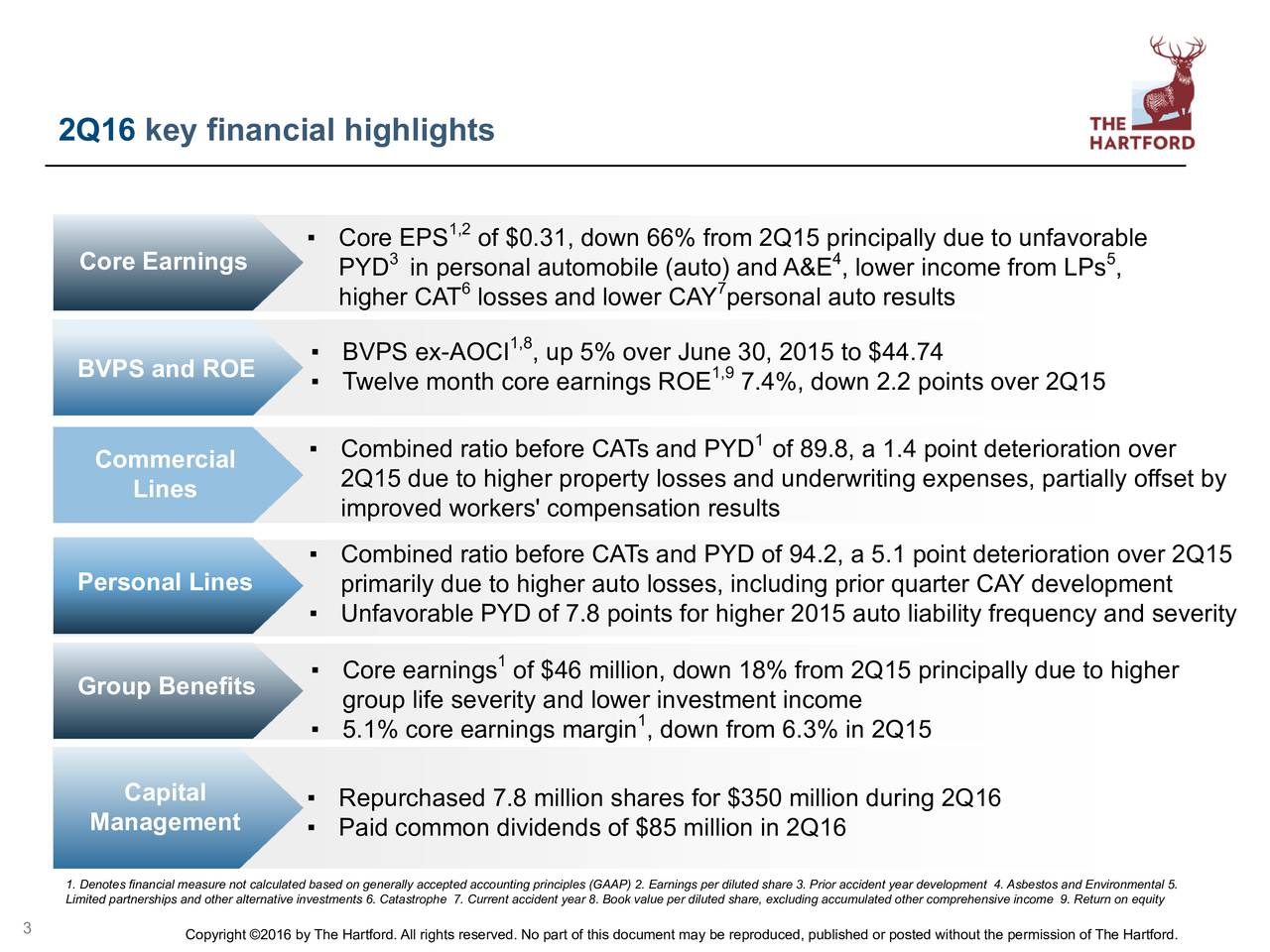 Core EPS 1,2of $0.31, down 66% from 2Q15 principally due to unfavorable Core Earnings 3 4 5 PYD in personal automobile (auto) and A&E , lower income from LPs , higher CAT losses and lower CAY personal auto results 1,8 BVPS and ROE  BVPS ex-AOCI , up 5% over June30, 201,9to $44.74 Twelve month core earnings ROE 7.4%, down 2.2 points over 2Q15 Combined ratio before CATs and PYD of 89.8, a 1.4 point deterioration over Commercial 2Q15 due to higher property losses and underwriting expenses, partially offset by Lines improved workers' compensation results Combined ratio before CATs and PYD of 94.2, a 5.1 point deterioration over 2Q15 Personal Lines primarily due to higher auto losses, including prior quarter CAY development Unfavorable PYD of 7.8 points for higher 2015 auto liability frequency and severity Core earnings of $46 million, down 18% from 2Q15 principally due to higher Group Benefits group life severity and lower investment income 5.1% core earnings margin , down from 6.3% in 2Q15 Capital  Repurchased 7.8 million shares for $350 million during 2Q16 Management Paid common dividends of $85 million in 2Q16 1. Denotes financial measure not calculated based on generally accepted accounting principles (GAAP) 2. Earnings per diluted share 3. Prior accident year development 4. Asbestos and Environmental 5. Limited partnerships and other alternative investments 6. Catastrophe 7. Current accident year 8. Book value per diluted share, excluding accumulated other comprehensive income 9. Return on equity 3 Copyright 2016 by The Hartford. All rights reserved. No part of this document may be reproduced, published or posted without the permission of The Hartford.