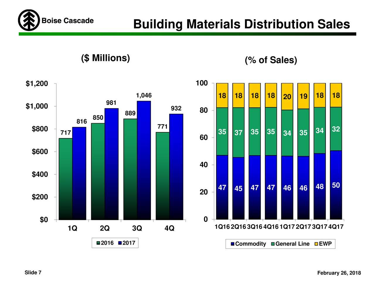 Boise Cascade Building Materials Distribution