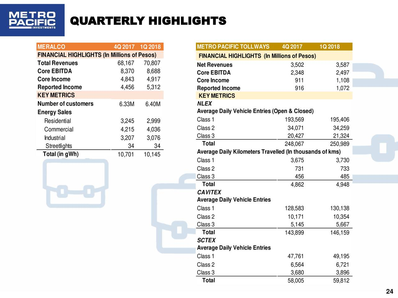 meralco financial analysis Combining the power utility's financial risk profiles in terms of satisfactory business risk and intermediate financial risk profile boils down to a 'bbb'/'bbb-' anchor our choice of the higher score reflects meralco's dominant market position in its core distribution business, s&p said.