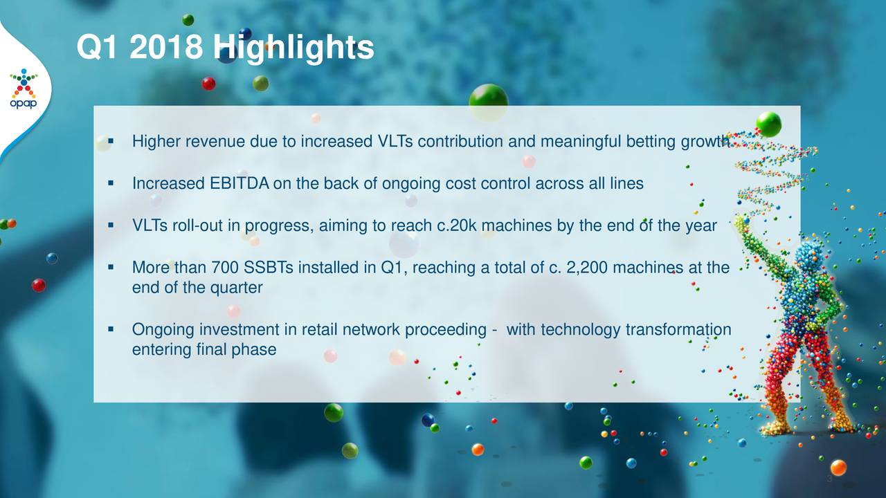  Higher revenue due to increased VLTs contribution and meaningful betting growth  Increased EBITDA on the back of ongoing cost control across all lines  VLTs roll-out in progress, aiming to reach c.20k machines by the end of the year  More than 700 SSBTs installed in Q1, reaching a total of c. 2,200 machines at the end of the quarter  Ongoing investment in retail network proceeding - with technology transformation entering final phase 3
