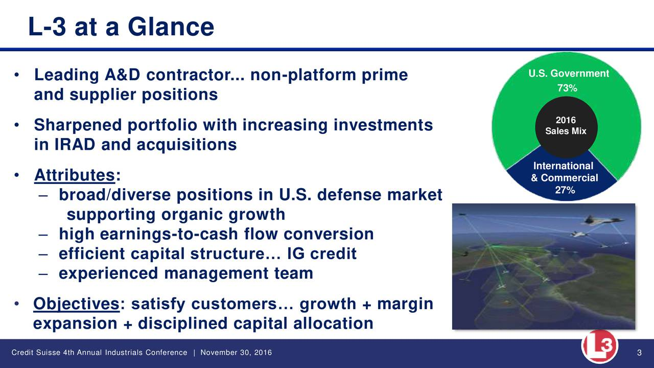 U.S. Government Leading A&D contractor... non-platform prime 73% and supplier positions Sharpened portfolio with increasing investments Sales Mix in IRAD and acquisitions International Attributes: & Commercial broad/diverse positions in U.S. defense market 27% supporting organic growth high earnings-to-cash flow conversion efficient capital structure IG credit experienced management team Objectives: satisfy customers growth + margin expansion + disciplined capital allocation Credit Suisse 4th Annual Industrials Conference   November 30, 2016 3