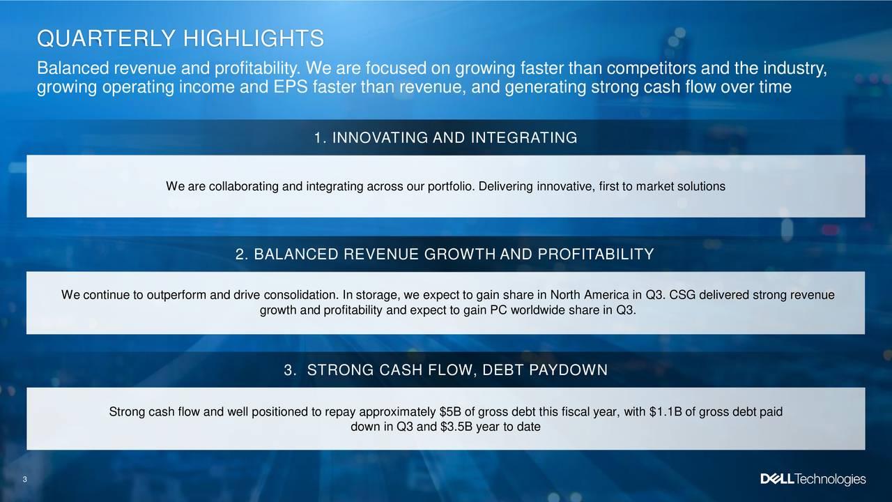 Dell Stock Price