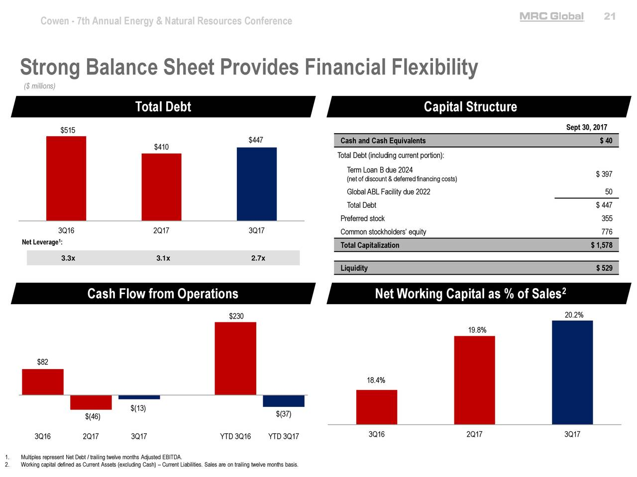 debt and capital structures of smes in mauritius In this paper we investigate the capital structure we compare the capital structures of smes firms use more short-term debt in their capital structures than.