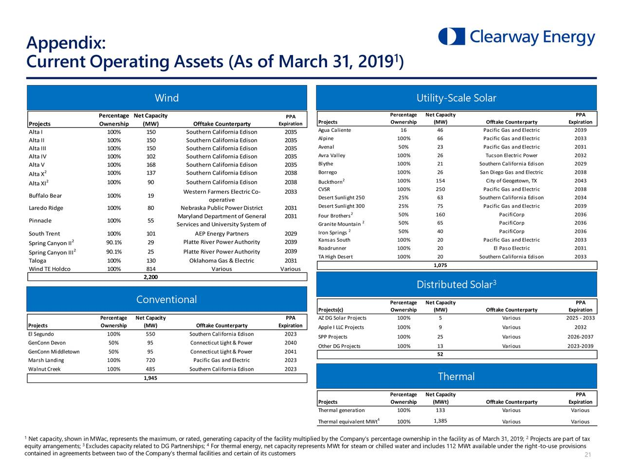 Clearway Energy Inc 2019 Q1 Results Earnings Call