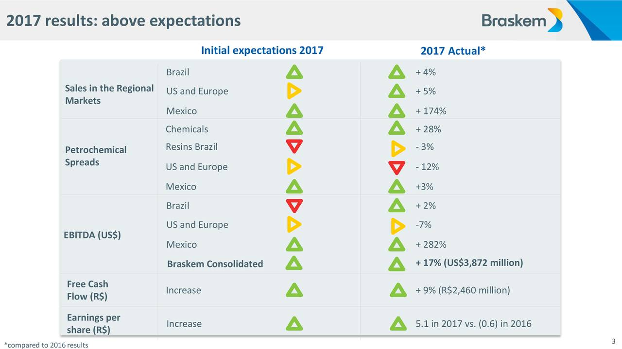 Initial expectations2017 2017 Actual* Brazil + 4% Sales in the Regional US and Europe + 5% Markets Mexico + 174% Chemicals + 28% Petrochemical Resins Brazil - 3% Spreads US and Europe - 12% Mexico +3% Brazil + 2% US and Europe -7% EBITDA (US$) Mexico + 282% Braskem Consolidated + 17% (US$3,872 million) Free Cash Flow (R$) Increase + 9% (R$2,460 million) Earnings per Increase 5.1 in 2017 vs. (0.6) in 2016 share (R$) 3