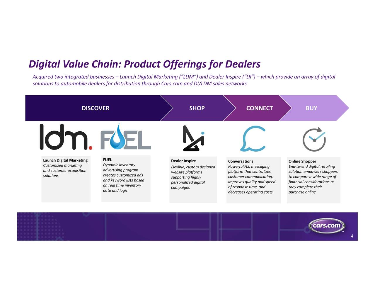 Dealers Cars Com >> Cars Com Cars To Acquire Dealer Inspire And Launch Digital