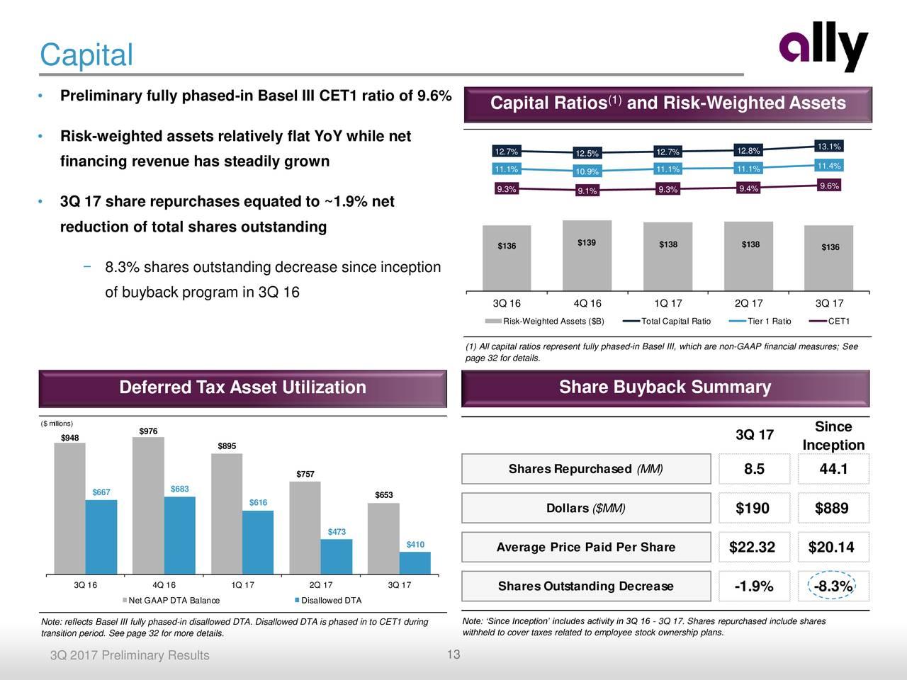 gap inc financial ratio analysis