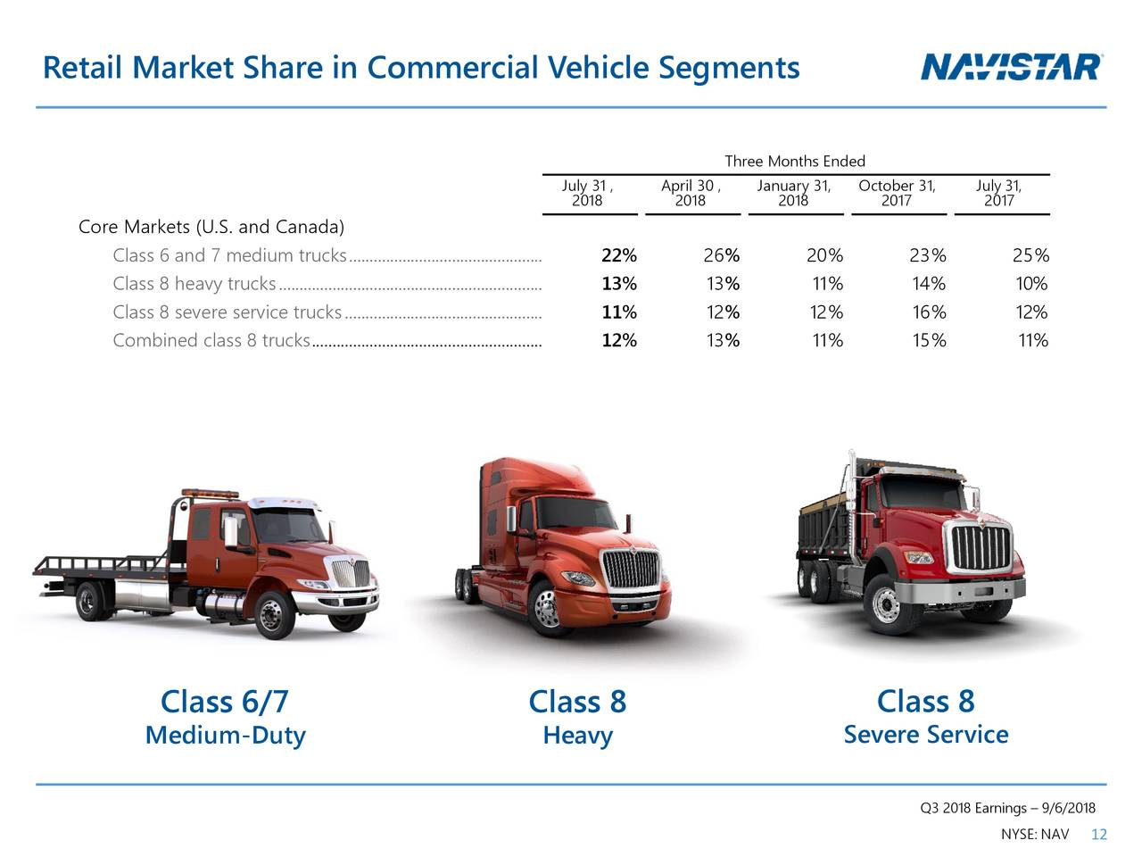 case study navistar international corporation International trucks offers a complete lineup of trucks including the hx series and lt series that's why you count on international® trucks from fuel economy to maneuverability, durability to performance power, it's more than a truck it's your partner.