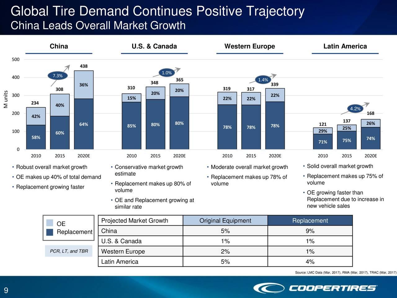 Case Study-Cooper Tire and Rubber Company Essay