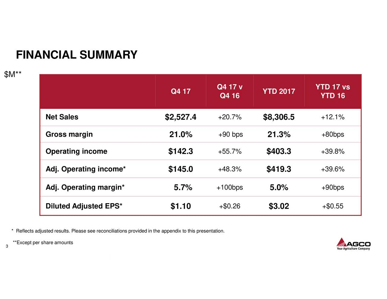 $M** Q4 17 Q4 17 v YTD 2017 YTD 17 vs Q4 16 YTD 16 Net Sales $2,527.4 +20.7% $8,306.5 +12.1% Gross margin 21.0% +90 bps 21.3% +80bps Operating income $142.3 +55.7% $403.3 +39.8% Adj. Operating income* $145.0 +48.3% $419.3 +39.6% Adj. Operating margin* 5.7% +100bps 5.0% +90bps Diluted Adjusted EPS* $1.10 +$0.26 $3.02 +$0.55 * Reflects adjusted results. Please see reconciliations provided in the appendix to this presentation. **Except per share amounts 3 3