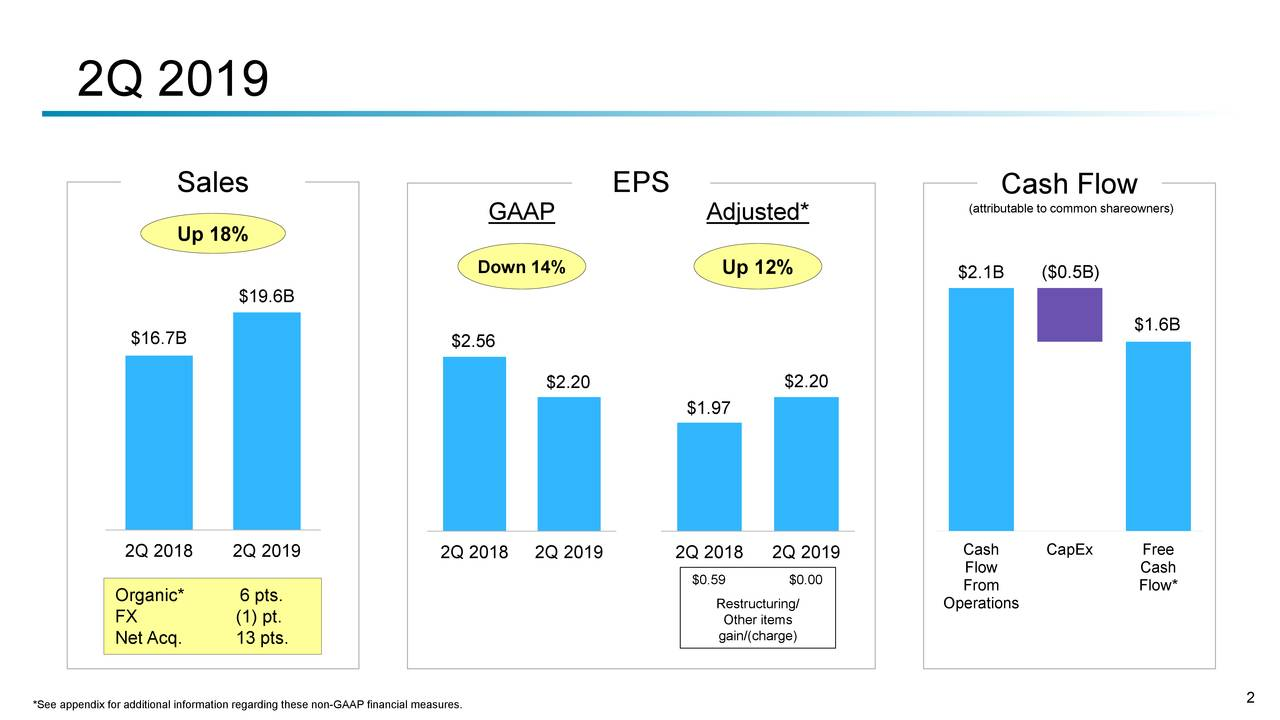 United Technologies Stock Price...