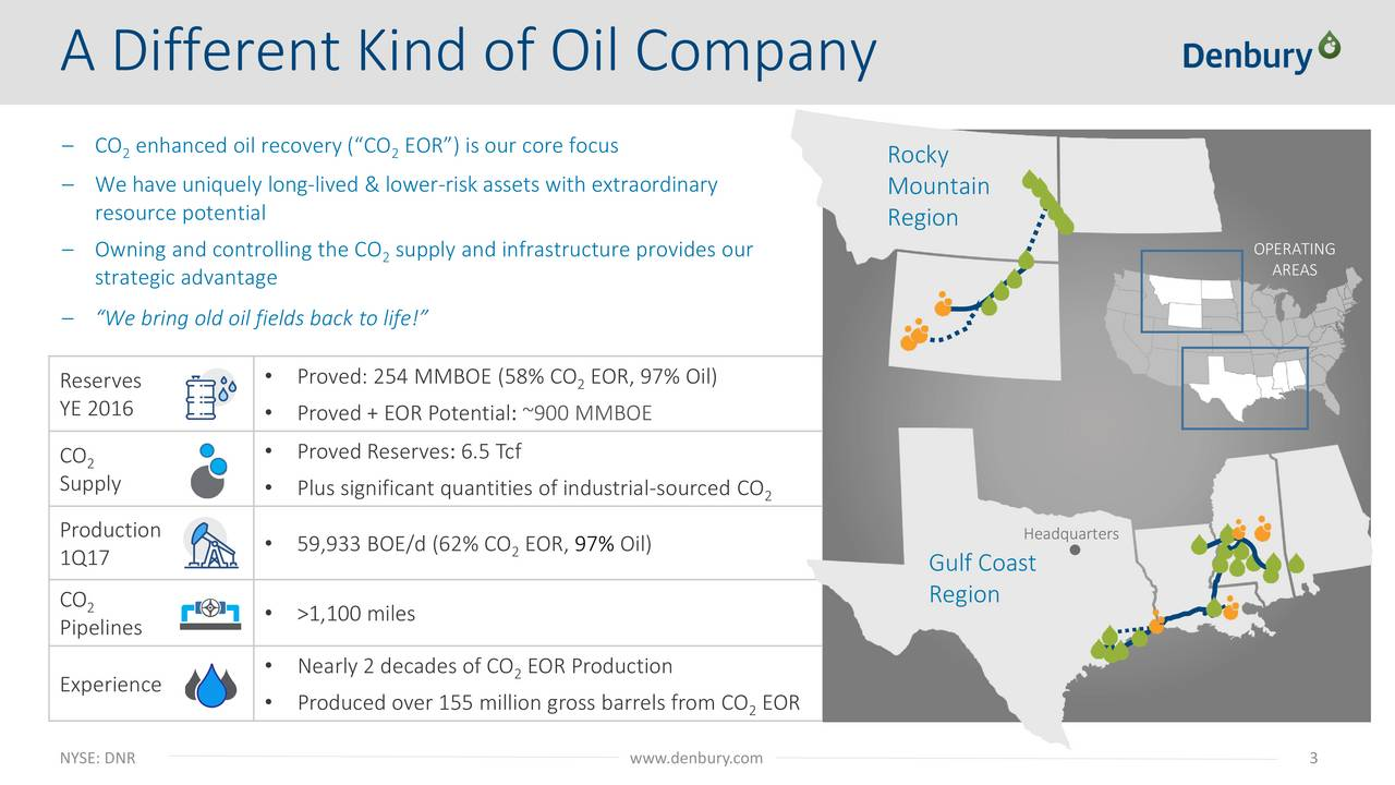 CO en2anced oil recovery (CO EOR2) is our core focus Rocky We have uniquely long-lived & lower-risk assets with extraordinary Mountain resource potential Region Owning and controlling the CO su2ply and infrastructure provides our OPERATING strategic advantage AREAS We bring old oil fields back to life! Reserves  Proved: 254 MMBOE (58% CO EOR,297% Oil) YE 2016  Proved + EOR Potential: ~900 MMBOE CO 2  Proved Reserves: 6.5 Tcf Supply  Plus significant quantities of industrial-sourced CO 2 Production Headquarters 59,933 BOE/d (62% CO EO2, 97% Oil) 1Q17 Gulf Coast Region CO 2  >1,100 miles Pipelines Nearly 2 decades of CO 2OR Production Experience  Produced over 155 million gross barrels from CO EOR 2 NYSE: DNR www.denbury.com 3