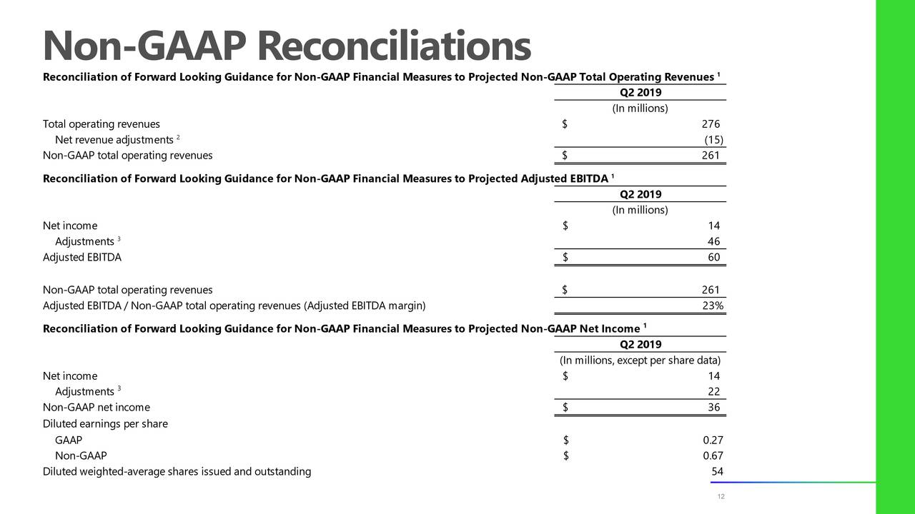 Reconciliation of Forward Looking Guidance for Non-GAAP Financial Measures to Projected Non-GAAP Total Operating Revenues Q2 2019 (In millions) Total operating revenues $ 276 2 Net revenue adjustments (15) Non-GAAP total operating revenues $ 261 Reconciliation of Forward Looking Guidance for Non-GAAP Financial Measures to Projected Adjusted EBITDA Q2 2019 (In millions) Net income $ 14 Adjustments3 46 Adjusted EBITDA $ 60 Non-GAAP total operating revenues $ 261 Adjusted EBITDA / Non-GAAP total operating revenues (Adjusted EBITDA margin) 23% 1 Reconciliation of Forward Looking Guidance for Non-GAAP Financial Measures to Projected Non-GAAP Net Income Q2 2019 (In millions, except per share data) Net income $ 14 Adjustments3 22 Non-GAAP net income $ 36 Diluted earnings per share GAAP $ 0.27 Non-GAAP $ 0.67 Diluted weighted-average shares issued and outstanding 54 12