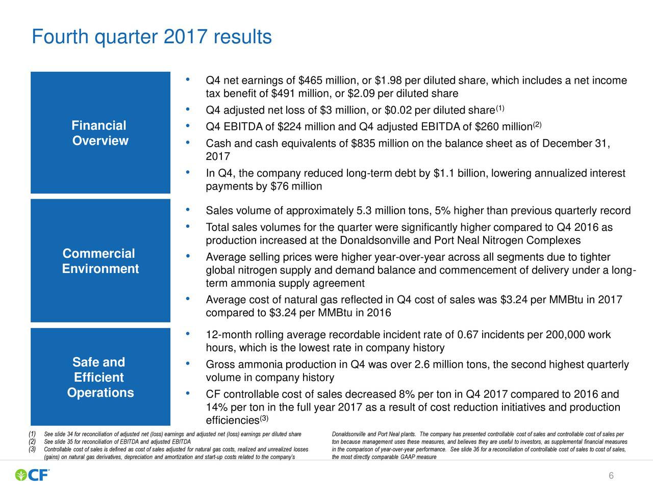 CF Industries Holdings, Inc. 2017 Q4 - Results