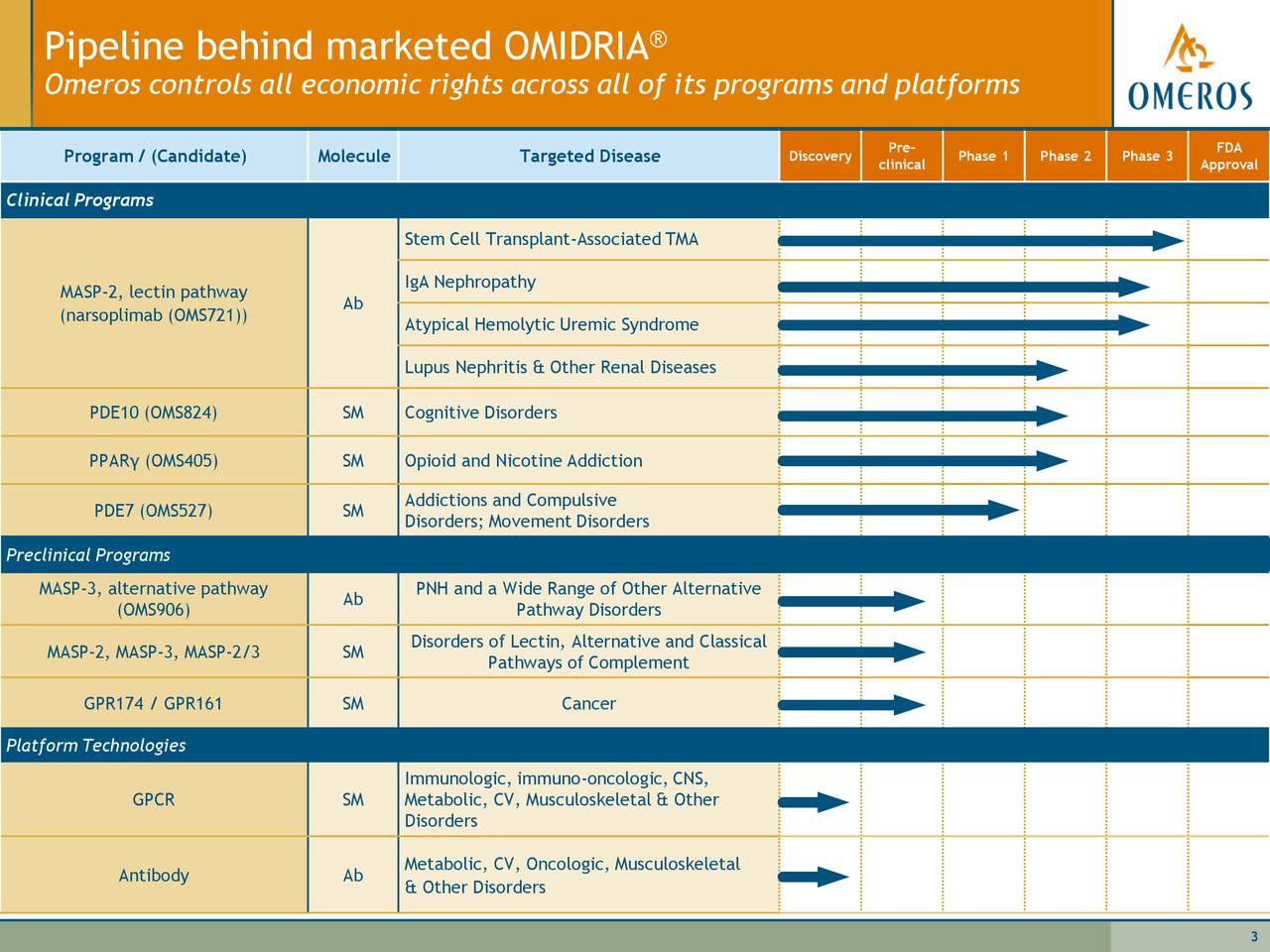 Pipeline behind marketed OMIDRIA                                     ®