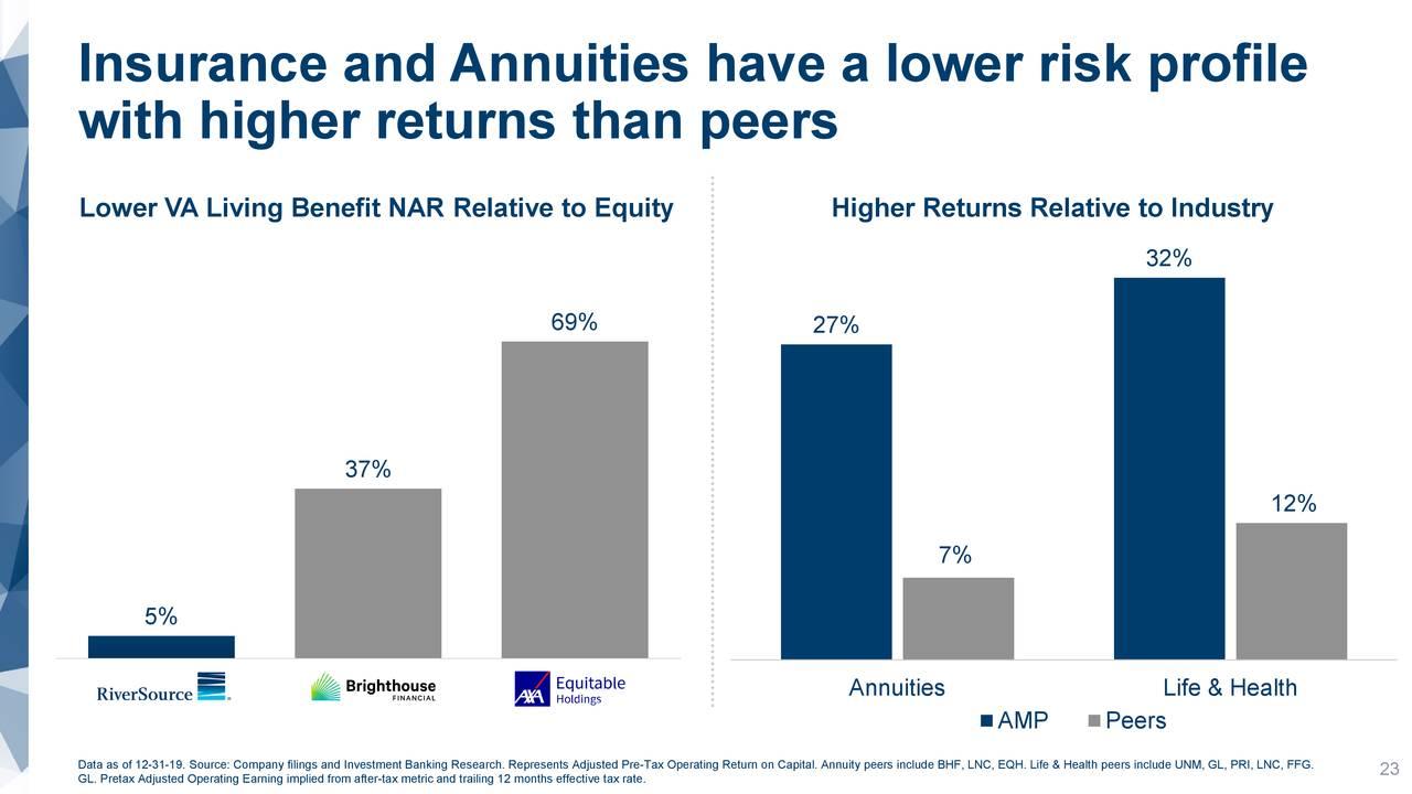 Seguros y anualidades tienen un perfil de riesgo más bajo
