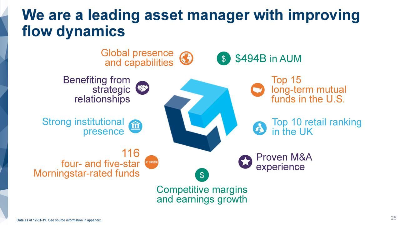 Somos un administrador de activos líder con mejoras