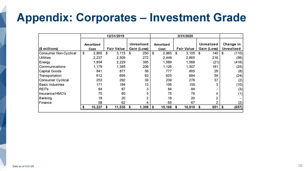 Apéndice: Empresas - Grado de inversión