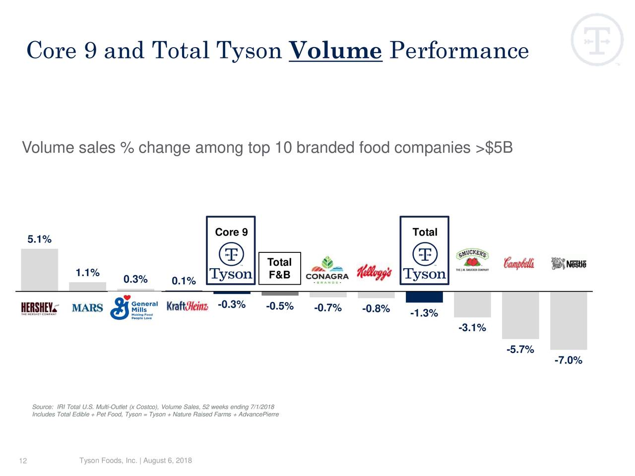 Tyson Foods Inc 2018 Q3 Results Earnings Call Slides Tyson