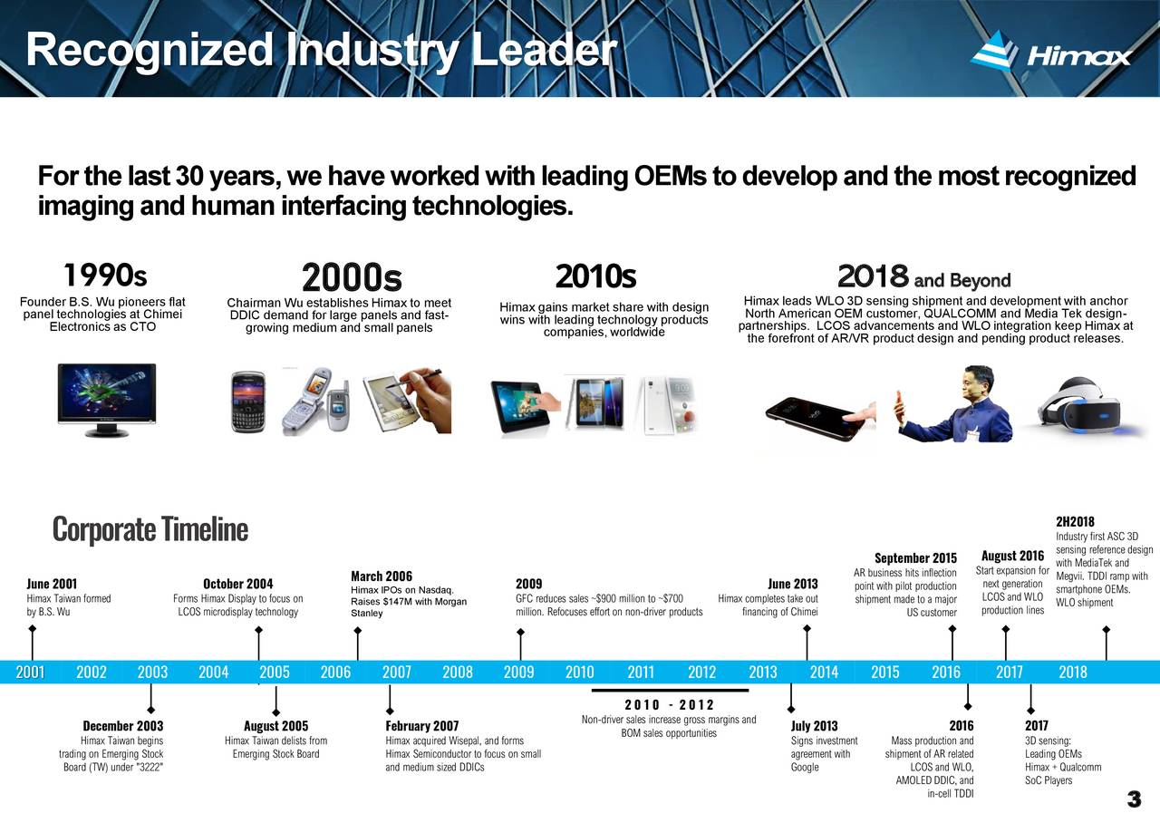 """Forthelast30years,wehaveworkedwithleadingOEMstodevelopandthemostrecognized imagingandhumaninterfacingtechnologies. 1990s 2000s 2010s 2018 and Beyond Founder B.S. Wu pioneers flat Chairman Wu establishes Himax to meet Himax gains market share with design Himax leads WLO 3D sensing shipment and development with anchor panel technologies at Chimei DDIC demand for large panels and fast- wins with leading technology products North American OEM customer, QUALCOMM and Media Tek design- Electronics as CTO growing medium and small panels companies, worldwide partnerships. LCOS advancements and WLO integration keep Himax at the forefront of AR/VR product design and pending product releases. 2H2018 CorporateTimeline Industry first ASC 3D September 2015 August 2016 sensing reference design AR business hits inflectionxpansion forediaTek and June 2001 October 2004 March 2006 2009 June 2013 point with pilot productionenerationvii. TDDI ramp with Himax Taiwan formed Forms Himax Display to focus Raises $147M with Morgan GFC reduces sales ~$900 million tHimax completes take oshipment made to a majorS and WLOWLO shipmentEMs. by B.S. Wu LCOS microdisplay technologyStanley million. Refocuses effort on non-drivfinancing of Chimei US customer production lines 2001 2002 2003 2004 2005 2006 2007 2008 2009 2010 2011 2012 2013 2014 2015 2016 2017 2018 2 0 1 0 - 2 0 1 2 December 2003 August 2005 February 2007 Non-driver sales increase gross maJuly 2013 2016 2017 Himax Taiwan begins Himax Taiwan delists from Himax acquired Wisepal, and forms BOM sales opportunities Signs investmentMass production and 3D sensing: trading on Emerging Stock Emerging Stock Board Himax Semiconductor to focus on small agreement with shipment of AR related Leading OEMs Board (TW) under """"3222"""" and medium sized DDICs Google LCOS and WLO, Himax + Qualcomm AMOLED DDIC, and SoC Players in-cell TDDI 3"""