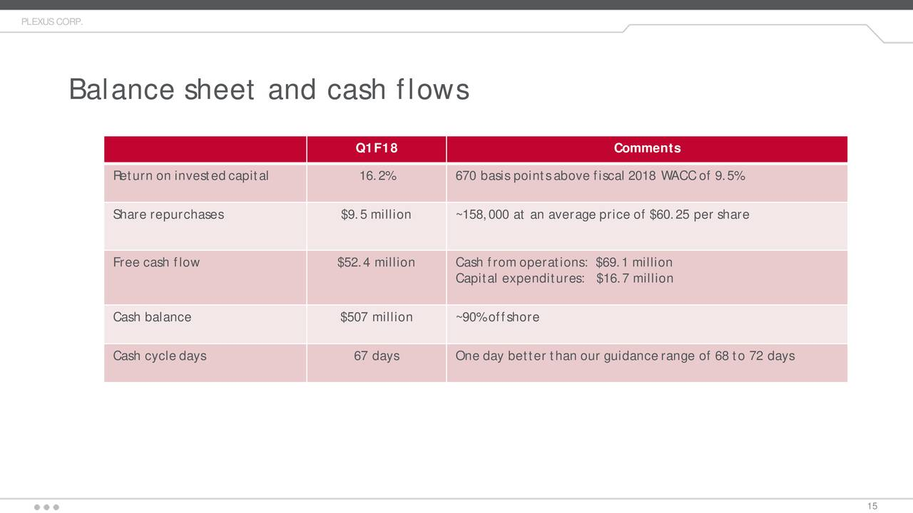 balance sheet and points
