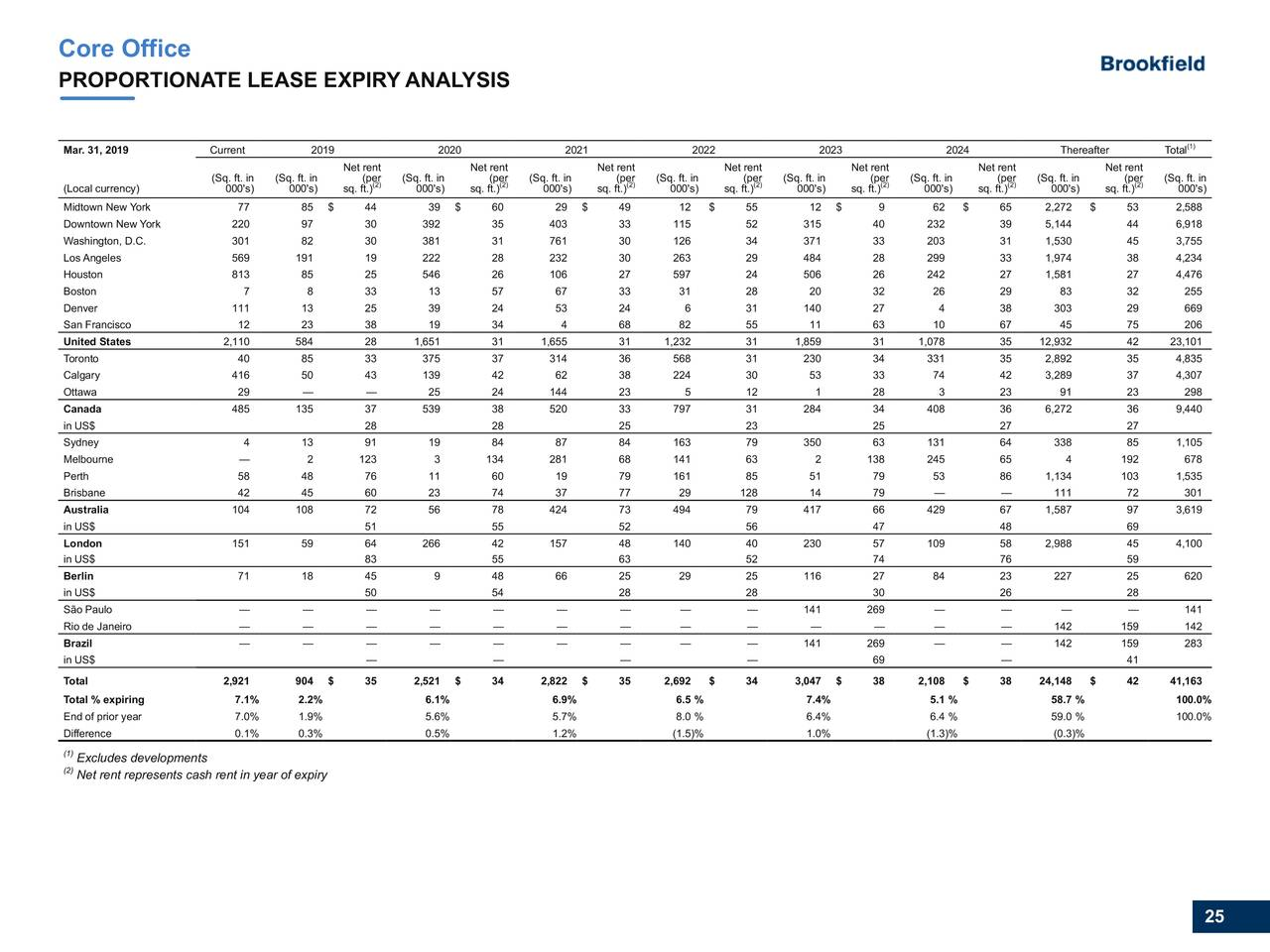 Brookfield Property Partners L.P. 2019 Q1