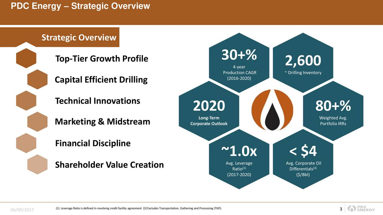 Strategic Overview Top-Tier Growth Profile 30+% 4-year 2,600 P(2016-2020)AGR ~ DrillingInventory Capital Efficient Drilling Technical Innovations 2020 80+% Marketing & Midstream Corporate Outlook WPortfolio IRRs Financial Discipline ~1.0x < $4 Avg. Leverage Avg. Corporate Oil Shareholder Value Creation Ratio) Differentials (2017-2020) ($/Bbl) (1) Leverage Ratio is defined in revolving credit facility agreement (2)Excludes Tr3nsportation, Gathering and Processing (TGP).