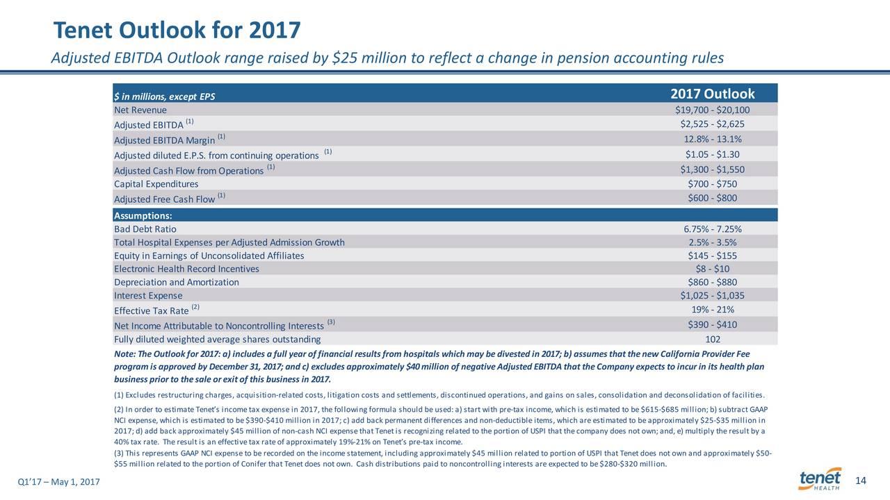 Tenet Healthcare Corporation 2017 Q1