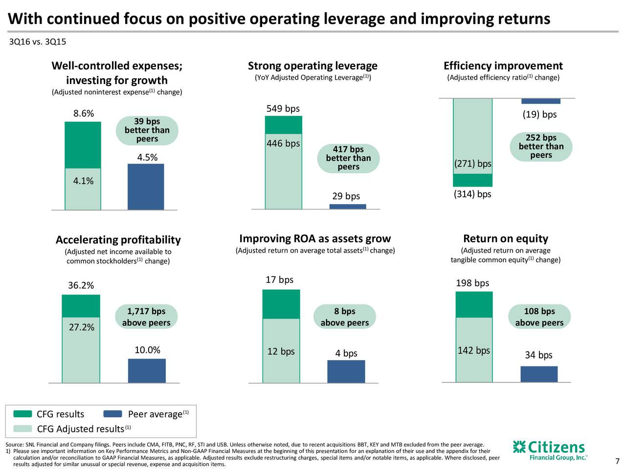 performance of goldman sachs and financial ratio analysis Goldman sachs group inc s quarterly leverage ratio starting from second quarter 2018 to second quarter 2017, current and historic statistics, averages and total liabilities, equity growth - csimarket.