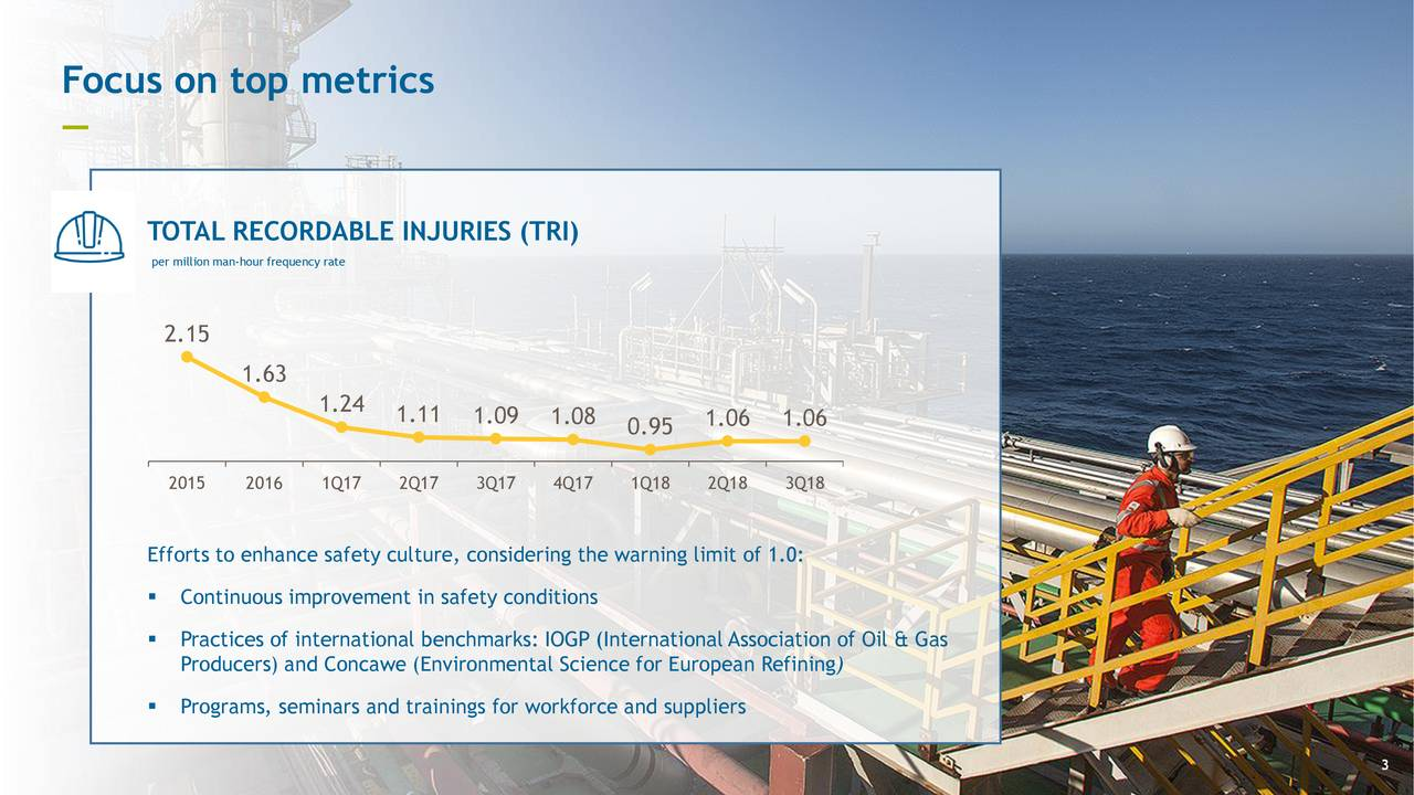 — TOTAL RECORDABLE INJURIES (TRI) per million man-hour frequency rate 2.15 1.63 1.24 1.11 1.09 1.08 0.95 1.06 1.06 2015 2016 1Q17 2Q17 3Q17 4Q17 1Q18 2Q18 3Q18 Efforts to enhance safety culture, considering the warning limit of 1.0:  Continuous improvement in safety conditions  Practices of international benchmarks: IOGP (International Association of Oil & Gas Producers) and Concawe (Environmental Science for European Refining)  Programs, seminars and trainings for workforce and suppliers 3