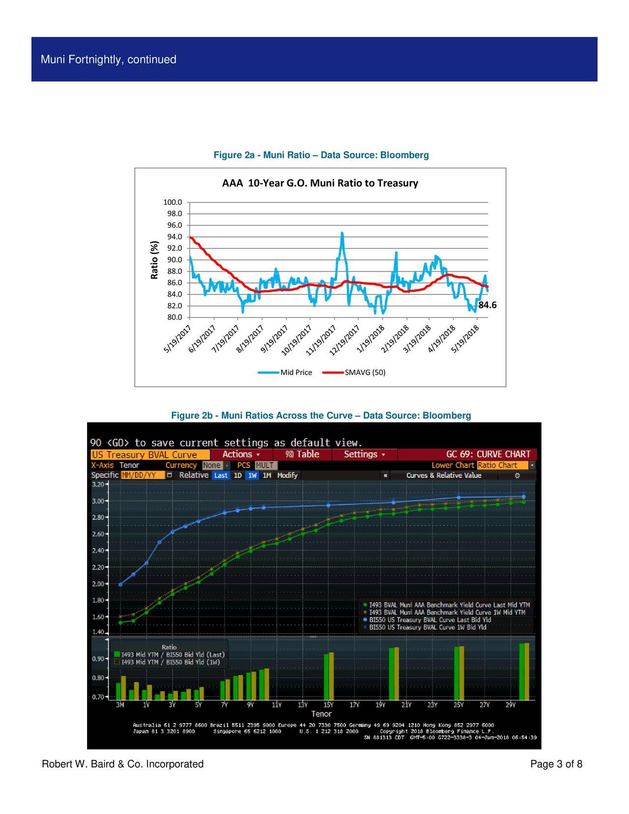 Figure 2a - Muni Ratio – Data Source: Bloomberg AAA 10-Year G.O. Muni Ratio to Treasury 100.0 98.0 96.0 94.0 92.0 90.0 88.0 Rat86.0%) 84.0 82.0 84.6 80.0 Mid Price SMAVG (50) Figure 2b - Muni Ratios Across the Curve – Data Source: Bloomberg Robert W. Baird & Co. Incorporated Page 3 of 8