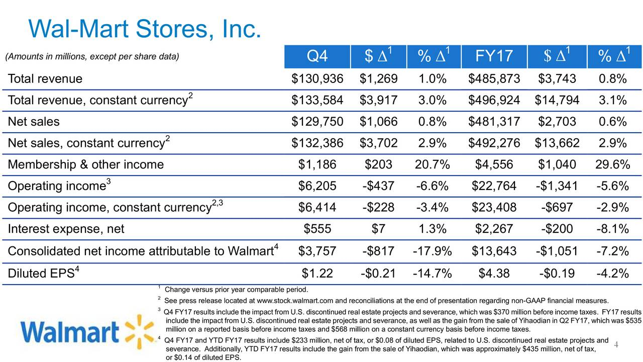 Earnings Disclaimer >> Wal-Mart Stores, Inc. 2017 Q4 - Results - Earnings Call Slides - Walmart Inc. (NYSE:WMT ...