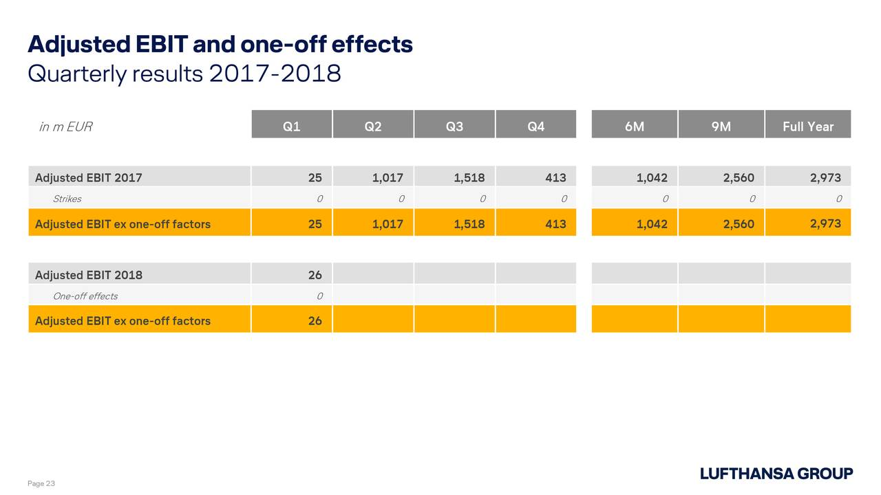 lufthansa group slide presentation Those reduction would be a key driver of future margin improvement at lufthansa group coming to our aviation services, strong demand at lufthansa cargo continued into the second quarter.