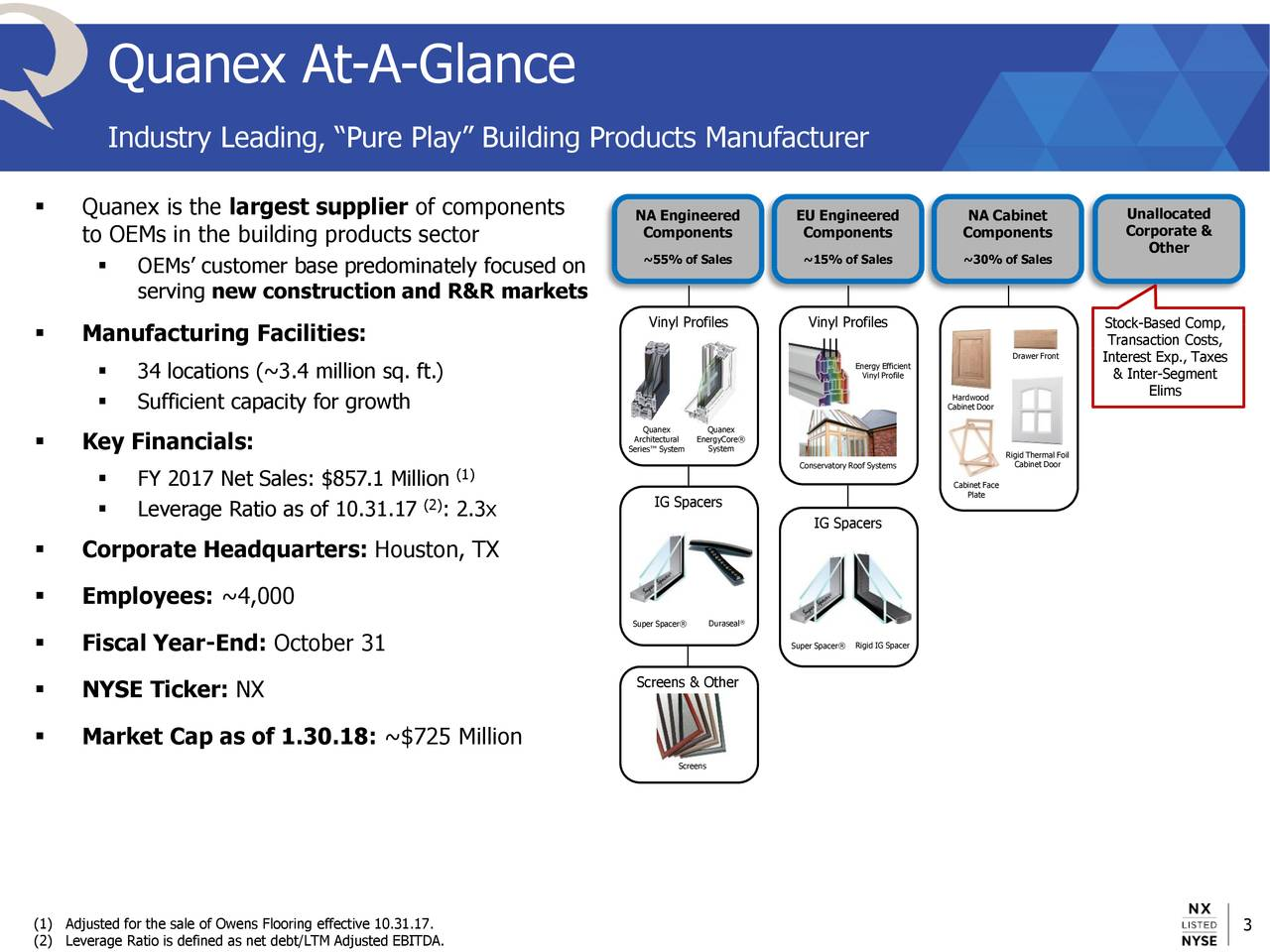 """Industry Leading, """"Pure Play"""" Building Products Manufacturer  Quanex is the largest supplier of components NA Engineered EU Engineered NA Cabinet Unallocated Components Components Components Corporate & to OEMs in the building products sector Other ~55% of Sales ~15% of Sales ~30% of Sales  OEMs' customer base predominately focused on serving new construction and R&R markets Vinyl Profiles Vinyl Profiles Stock-Based Comp,  Manufacturing Facilities: Transaction Costs, Drawer Front Energy Efficient Interest Exp., Taxes  34 locations (~3.4 million sq. ft.) Vinyl Profile & Inter-Segment Hardwood Elims  Sufficient capacity for growth Cabinet Door Quanex Quanex  Key Financials: Series™ Systemtemre® RCabinet Door Foil (1) Conservatory Roof Systems  FY 2017 Net Sales: $857.1 Million CaPlate Face (2) IG Spacers  Leverage Ratio as of 10.31.17 : 2.3x IG Spacers  Corporate Headquarters: Houston, TX  Employees: ~4,000 Super Spacer®aseal  Fiscal Year-End: October 31 Super Spacer®d IG Spacer  NYSE Ticker: NX Screens & Other  Market Cap as of 1.30.18: ~$725 Million Screens (1) Adjusted for the sale of Owens Flooring effective 10.31.17. 3"""