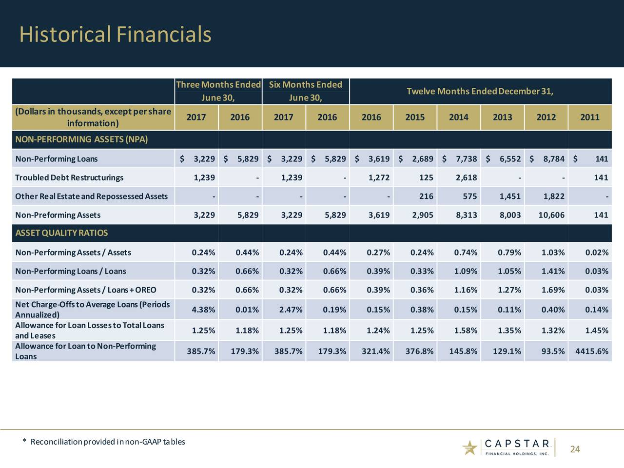 CapStar Financial Holdings 2017 Q2