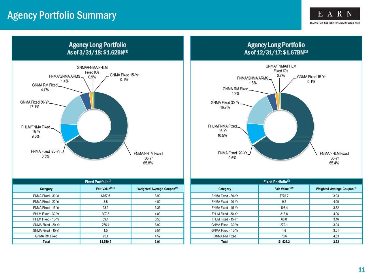 Ellington Residential Mortgage REIT 2018 Q1 - Results - Earnings ...
