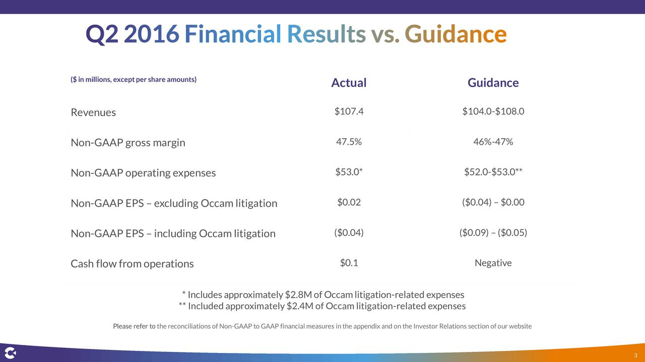 Revenues $107.4 $104.0-$108.0 Non-GAAP gross margin 47.5% 46%-47% $53.0* $52.0-$53.0** Non-GAAP operating expenses Non-GAAP EPS  excluding Occam litigation $0.02 ($0.04)$0.00 Non-GAAP EPS  including Occam litigation ($0.04) ($0.09)($0.05) Cash flow from operations $0.1 Negative *Includesapproximately$2.8MofOccamlitigation-relatedexpenses **Includedapproximately$2.4MofOccamlitigation-relatedexpenses Please refer to the reconciliations of Non-GAAP to GAAP financial measures inthe appendix and on the Investor Relations section of our website