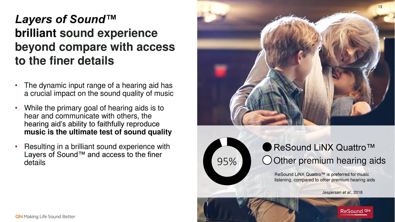 GN Store Nord (GNNDY) Introduces ReSound LiNX Quattro