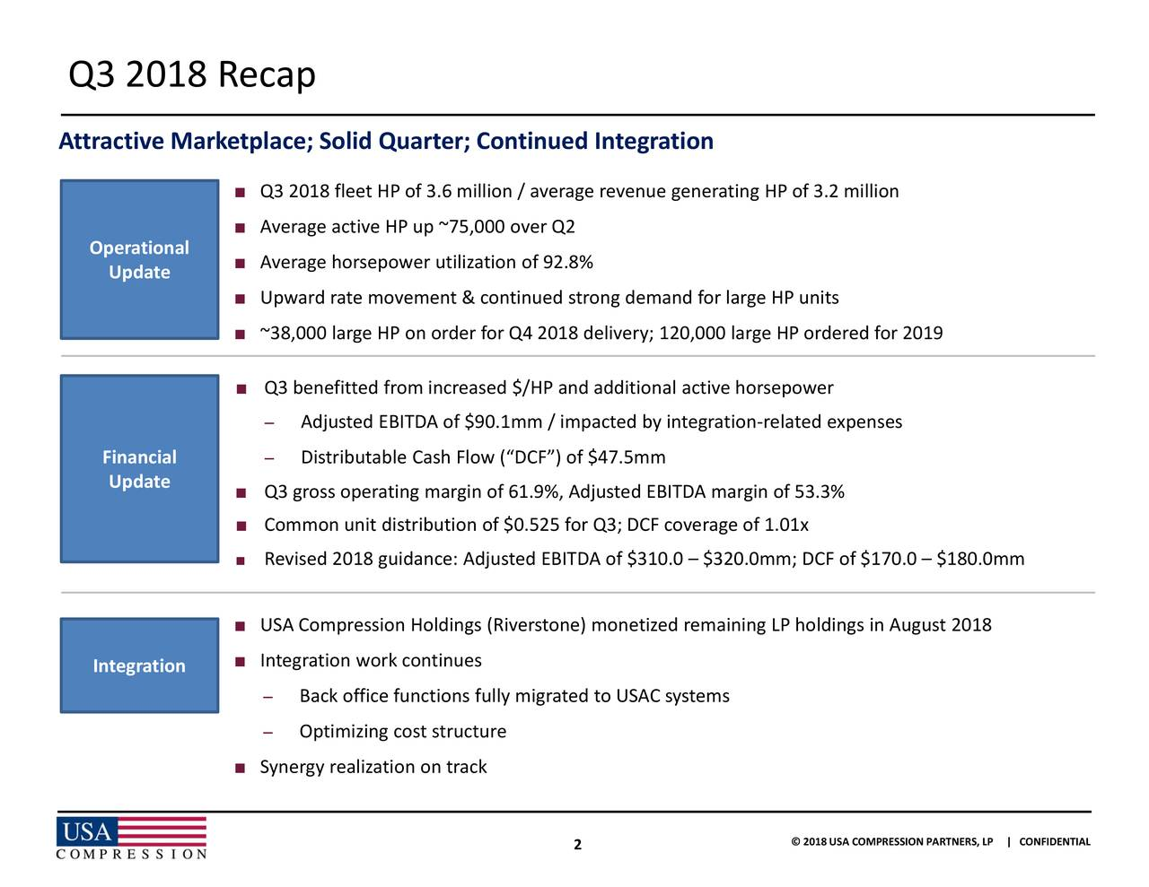 ts ldings in August 2018 wer 3.3%x of 3.2 million P ordered for 2019 © 2018 USA COMPRESSION PARTNERS, LP | CONFIDENTIAL 2 AdjustsdrbuItableCf sh lowm D mBackO ffmeifnngtiot frlymurgrated to USAC systems Q3 20v18afeea pi e 3 e l75 emizoer&n e tn8ued tnUSA Compression Synergy realization on trackzed remaining LP ho ■ ■ ■ ■ ■ ■ ■ ■ ■ ■ ■ ■ Update Update Operational Financial Integration Q3 2018 Recap Attractive Marketplace; Solid Quarter; Continued Integration