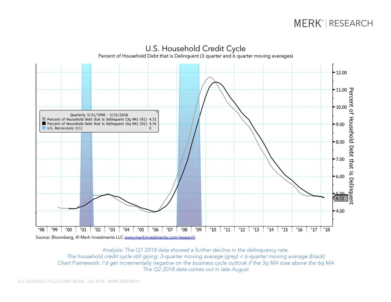 Merk research us business cycle chart book july 2018 seeking alpha ccuart Image collections