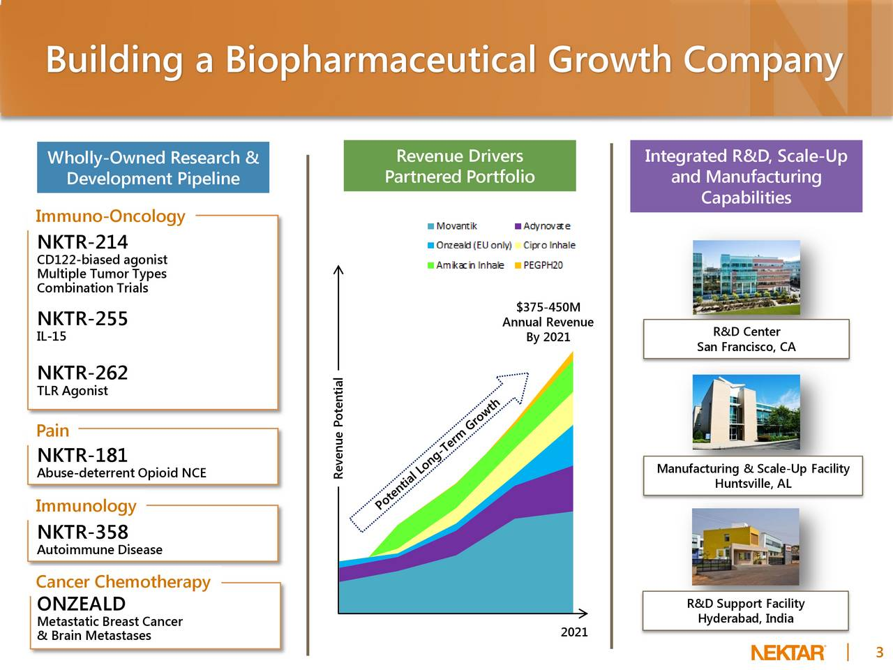 Wholly-Owned Research & Revenue Drivers Integrated R&D, Scale-Up Development Pipeline Partnered Portfolio and Manufacturing Capabilities Immuno-Oncology NKTR-214 CD122-biased agonist Multiple Tumor Types Combination Trials $375-450M NKTR-255 Annual Revenue IL-15 By 2021 R&D Center San Francisco, CA NKTR-262 TLR Agonist Pain NKTR-181 Abuse-deterrent Opioid NCE Manufacturing & Scale-Up Facility Revenue Potential Huntsville, AL Immunology NKTR-358 Autoimmune Disease Cancer Chemotherapy ONZEALD R&D Support Facility Metastatic Breast Cancer Hyderabad, India & Brain Metastases 2021 3