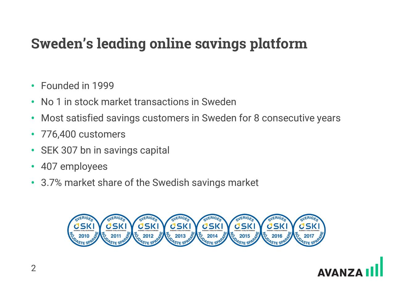 • Founded in 1999 • No 1 in stock market transactions in Sweden • Most satisfied savings customers in Sweden for 8 consecutive years • 776,400 customers • SEK 307 bn in savings capital • 407 employees • 3.7% market share of the Swedish savings market 2