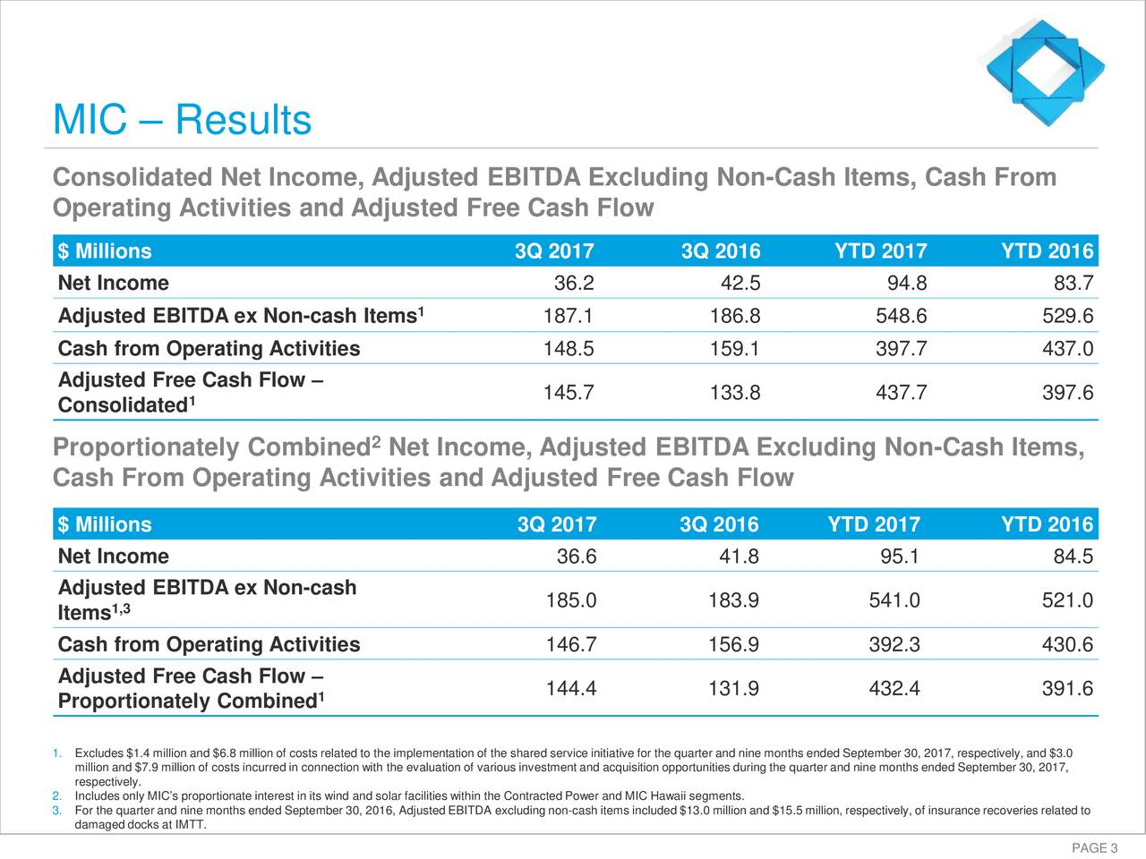 Consolidated Net Income, Adjusted EBITDA Excluding Non -Cash Items, Cash From Operating Activities and Adjusted Free Cash Flow $ Millions 3Q 2017 3Q 2016 YTD 2017 YTD 2016 Net Income 36.2 42.5 94.8 83.7 1 Adjusted EBITDA ex Non-cash Items 187.1 186.8 548.6 529.6 Cash from Operating Activities 148.5 159.1 397.7 437.0 Adjusted Free Cash Flow – 1 145.7 133.8 437.7 397.6 Consolidated Proportionately Combined Net Income, Adjusted EBITDA Excluding Non-Cash Items, Cash From Operating Activities and Adjusted Free Cash Flow $ Millions 3Q 2017 3Q 2016 YTD 2017 YTD 2016 Net Income 36.6 41.8 95.1 84.5 Adjusted EBITDA ex Non-cash 185.0 183.9 541.0 521.0 Items1,3 Cash from Operating Activities 146.7 156.9 392.3 430.6 Adjusted Free Cash Flow – 1 144.4 131.9 432.4 391.6 Proportionately Combined 1.Excludes $1.4 million and $6.8 million of costs related to the implementation of the shared service initiative for the quartreand nine months ended September 30, 2017, respectively, and $3.0 million and $7.9 million ofcosts incurred in connection with the evaluation of various investment andacquisitionopportunities during the quarter and nine months ended September 30, 2017, respectively. 2.Includes only MIC's proportionate interest in its wind and solar facilis.es within the Contracted Power and MIC Hawaii segmetn 3.damaged docks at IMTT.ne months ended September 30, 2016, Adjusted EBITDAexcluding non-cash items included $13.0 million and $15.5 million, respectively, of insurance recoveries related to